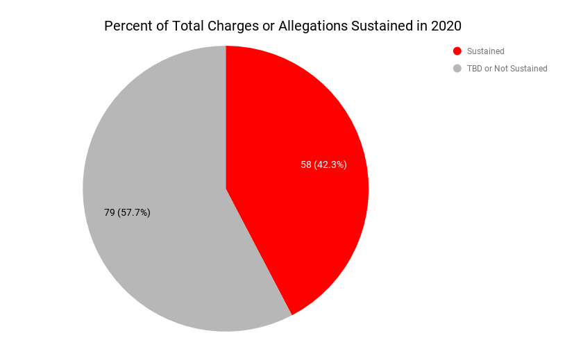 Pie chart distribution of sustained charges (42%) versus non substantiated or tbd charges (57%).