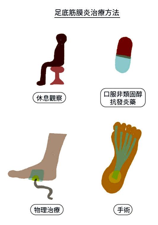 足底筋膜炎治療方法
