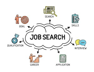 Forklift Jobs - 7 Parts of a Successful Job Search Goals, Search, Skills, Interview, Application, Career, Qualifications