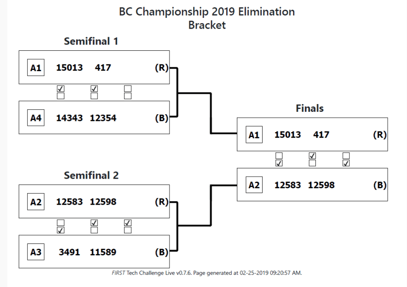 BC Championship 2019 Elimination Bracket