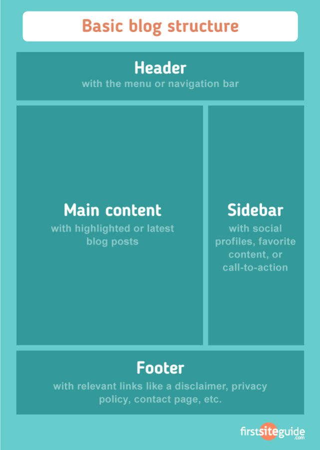 Basic blog structure