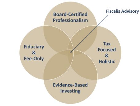 Key Components of Proper Financial Guidance: Board-Certified Professionalism; Fiduciary & Fee-Only; Tax Focused & Holistic; Evidence-Based