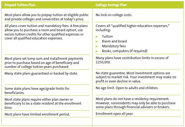 529 plan comparison chart