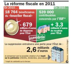 101231 reforme fiscale info1 300x261 Fiscalité: Quotient familial et nombre de parts