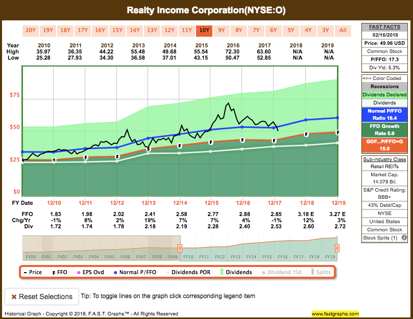 Screen-Shot-2018-02-19-at-2.13.50-PM Recent Buy: Realty Income Corporation