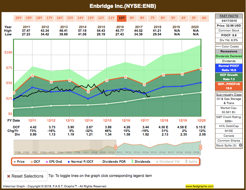 Screen-Shot-2018-04-18-at-10.06.16-PM Recent Buy: Enbridge Inc. (ENB)
