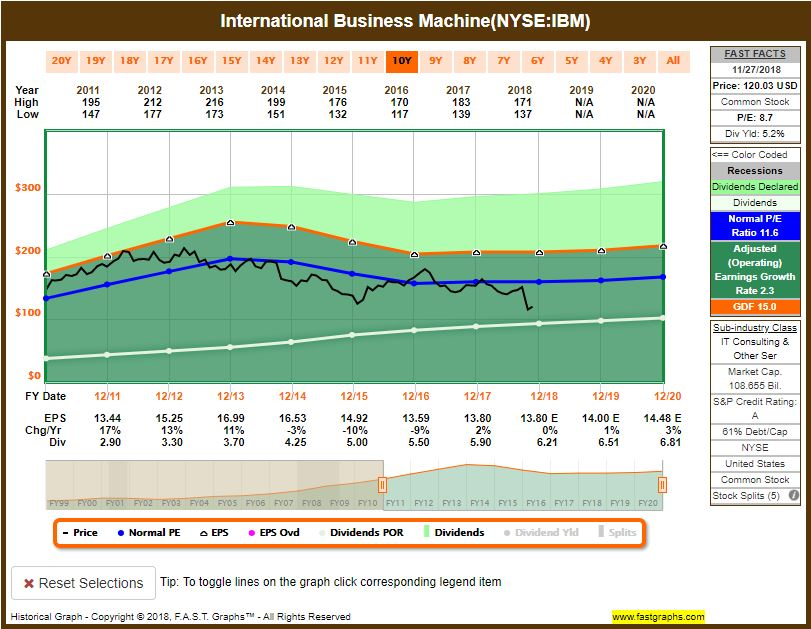 IBM-stock Recent Buy: International Business Machines Corporation (IBM)