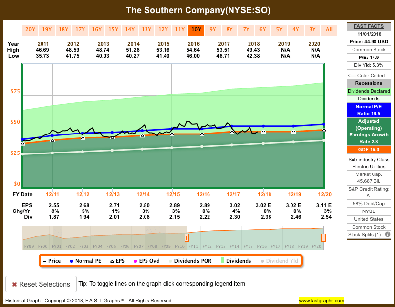 Screen-Shot-2018-11-02-at-9.00.15-AM Recent Buy: Southern Company (SO)