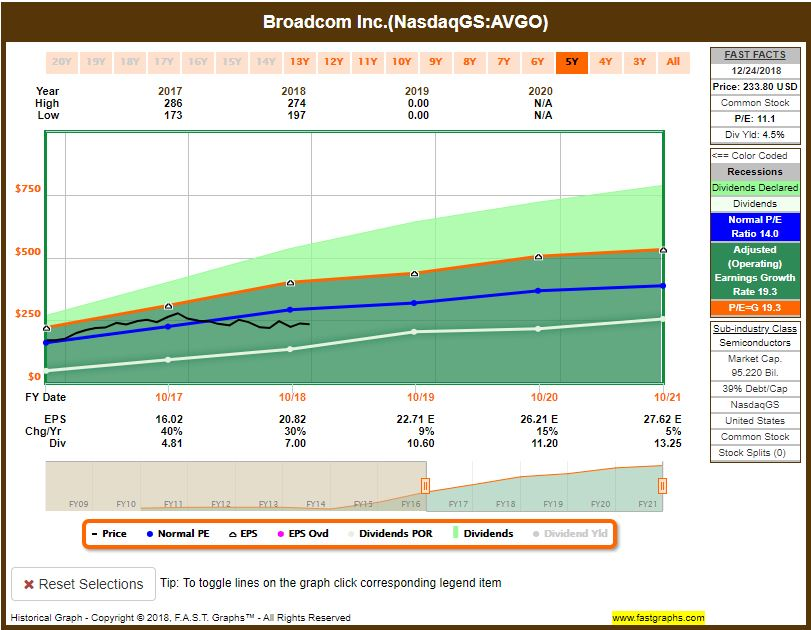 AVGO-stock-price Recent Buy: Broadcom Limited (AVGO)