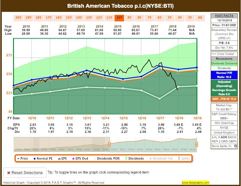 Screen-Shot-2018-12-20-at-7.32.50-PM Recent Buy: British American Tobacco p.l.c (BTI)