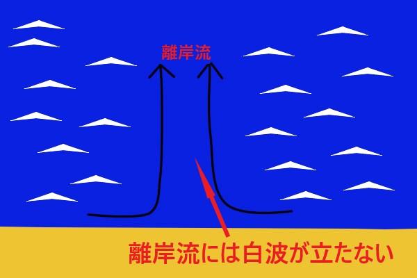 ショアジギングは離岸流も見逃せないポイント
