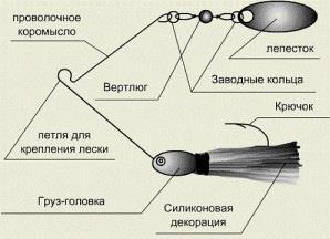 Хочу видеть спиннербейты сделанные своими руками рыболовные. Спиннербейт — инструкция по самостоятельному изготовлению