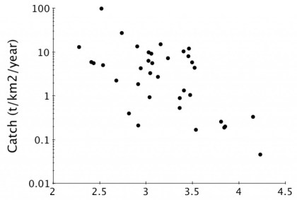 Figure 1. Average fish catch (log scale per unit area per year) vs. average trophic level of the catch for 36 ecosystems (redrawn from Christensen 1996).