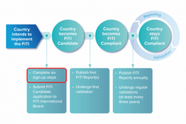 FiTI sign-up steps
