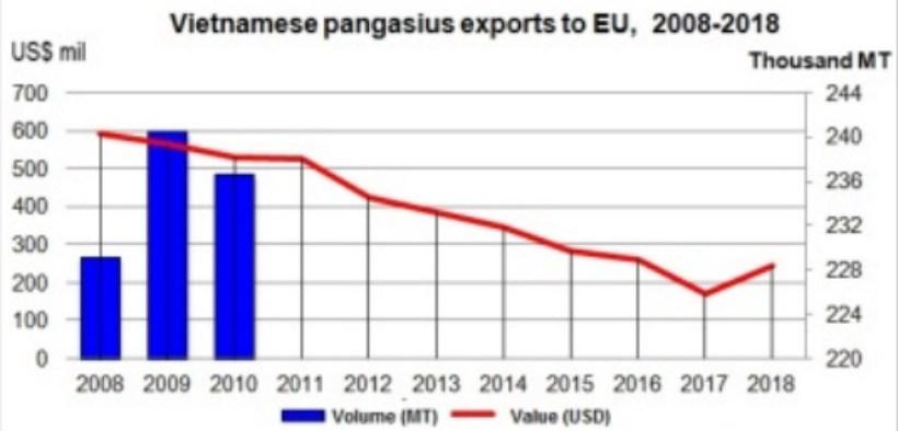 VIETNAMESE PANGASIUS EXPORTS