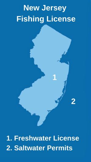 """An infographic of the map of New Jersey with the text """"New Jersey Fishing License"""""""