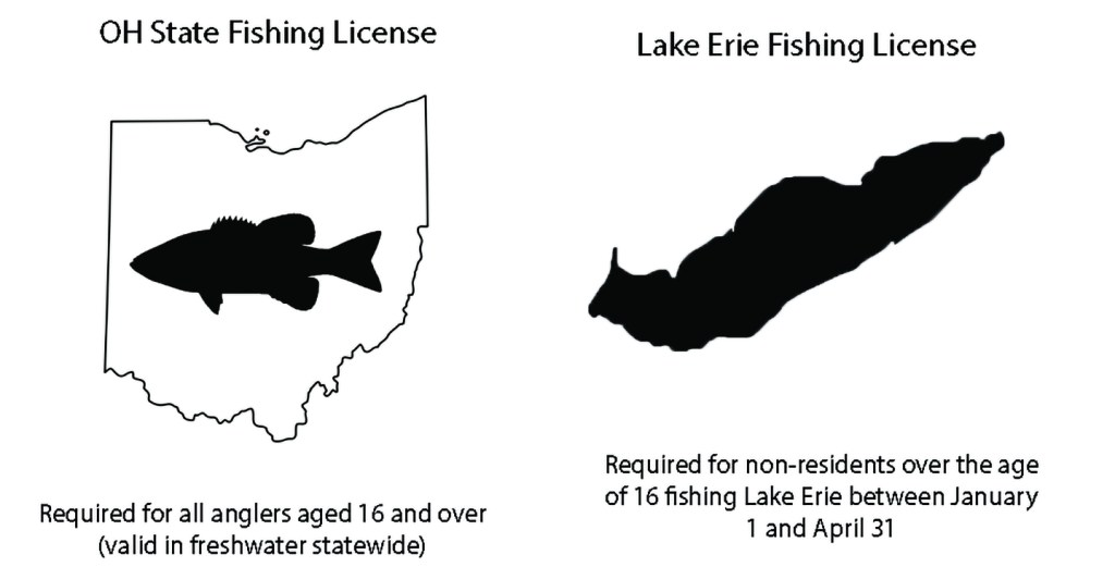 A graphic showing Ohio fishing license requirements. A fishing license is required for all anglers aged 16 and over, and a special license is required for fishing Lake Erie.