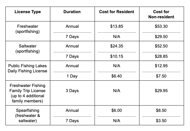 table explaining the different prices for recreational fishing licenses in alabama broken down by resident and non-resident