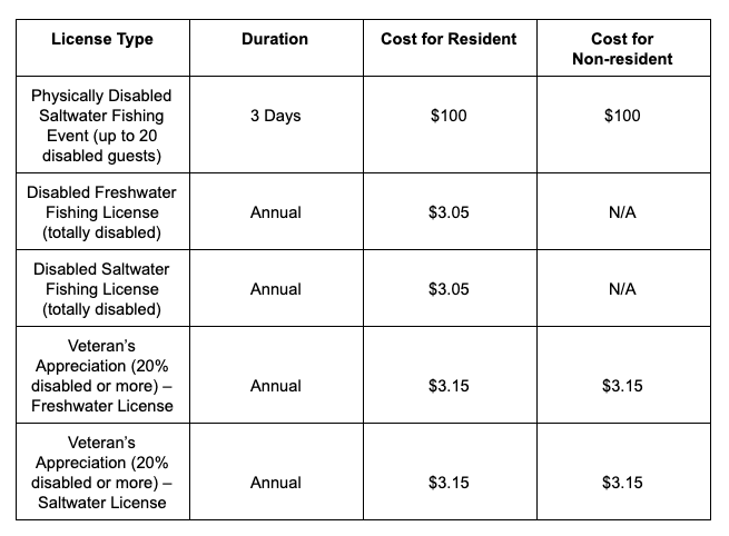 table explaining the different prices for disabled and veteran fishing licenses in alabama broken down by resident and non-resident