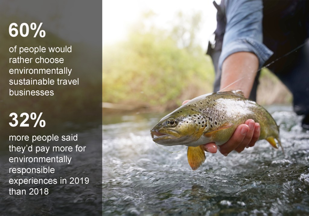 Man releasing trout in stream, with text overlay: 60% of people would rather choose environmentally sustainable travel businesses. 32% more people said they'd pay more for environmentally responsible experiences in 2019 than 2018.