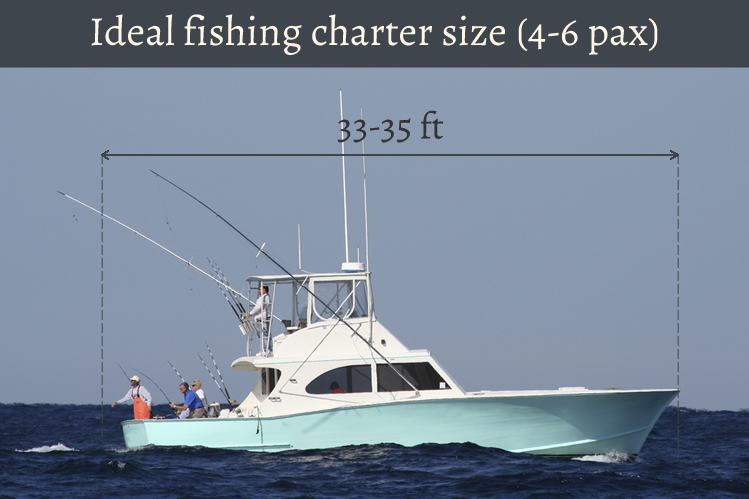 A diagram showing the ideal dimensions for a four-person charter boat, namely 33-35'. The boat size is one of the biggest things to consider when figuring out how to choose a fishing charter.