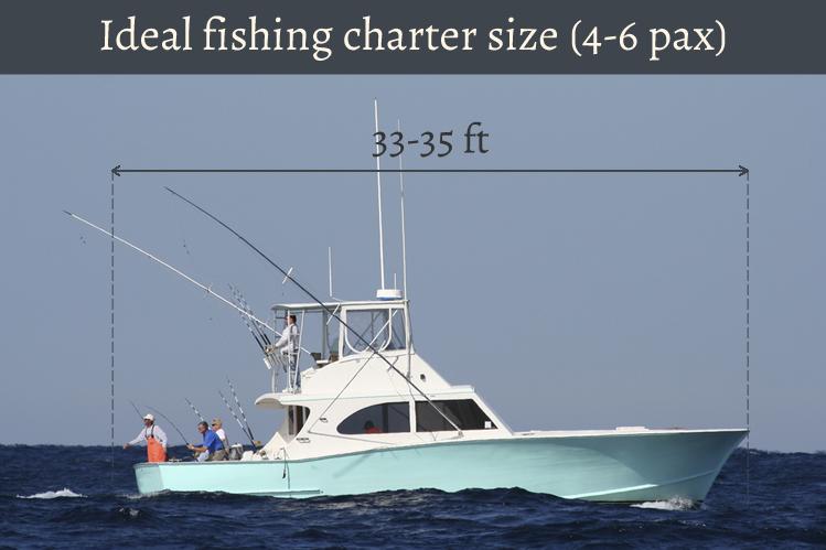 should i buy a fishing boat