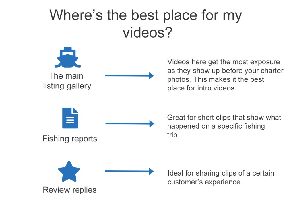 Description of benefits of uploading videos to charter, fishing report, and review reply pages