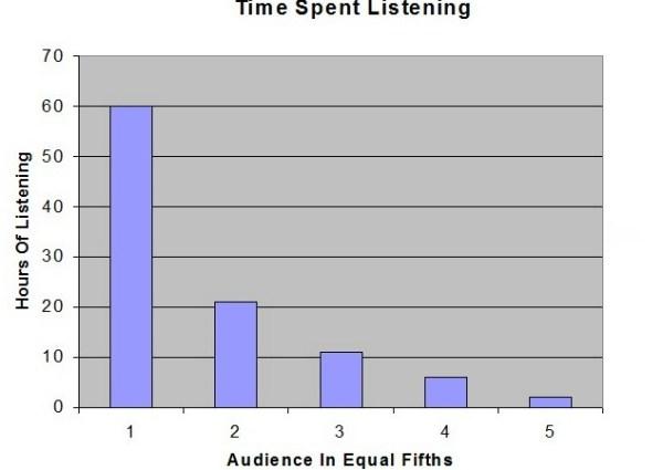 Radio Time Spent Listening chart.
