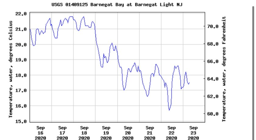 Barnegat Bay Buoy Water Temperature Readings At Barnegat Light