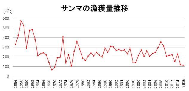 171017秋刀魚漁獲量推移