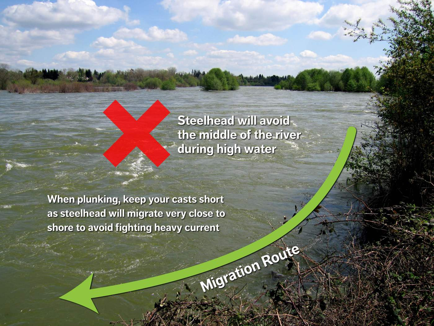 High water diagram