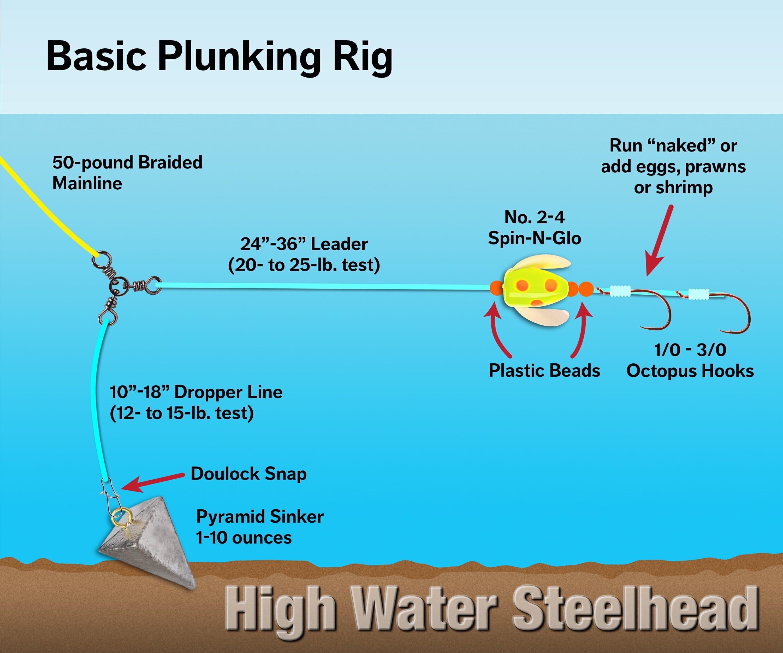 Plunking for High-water Steelhead