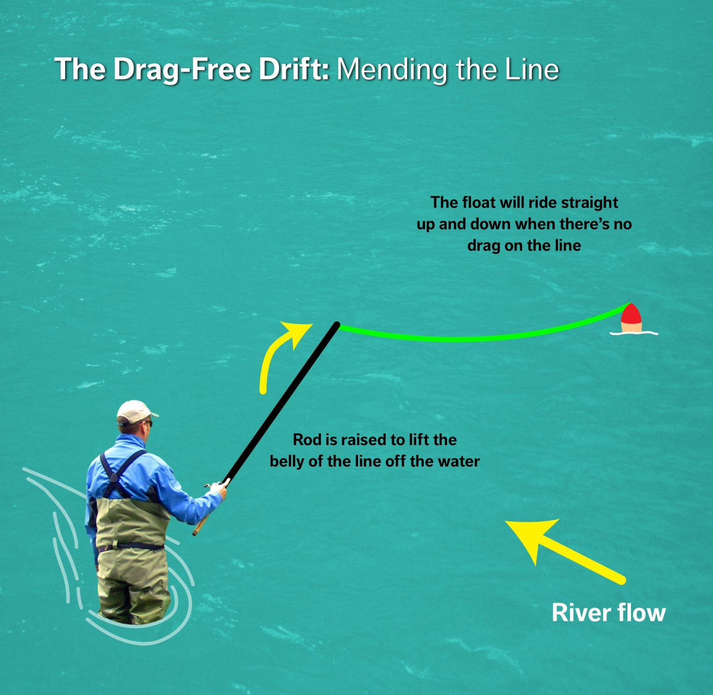 Drag Free drift - Mending the line diagram