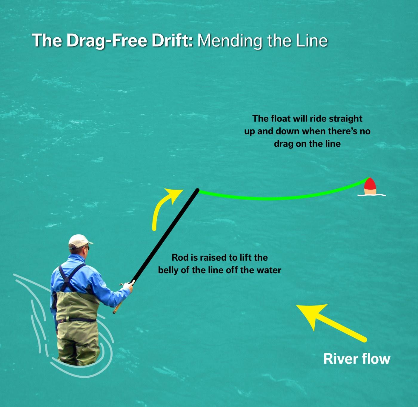 Drag Free drift - Mending the line diagram