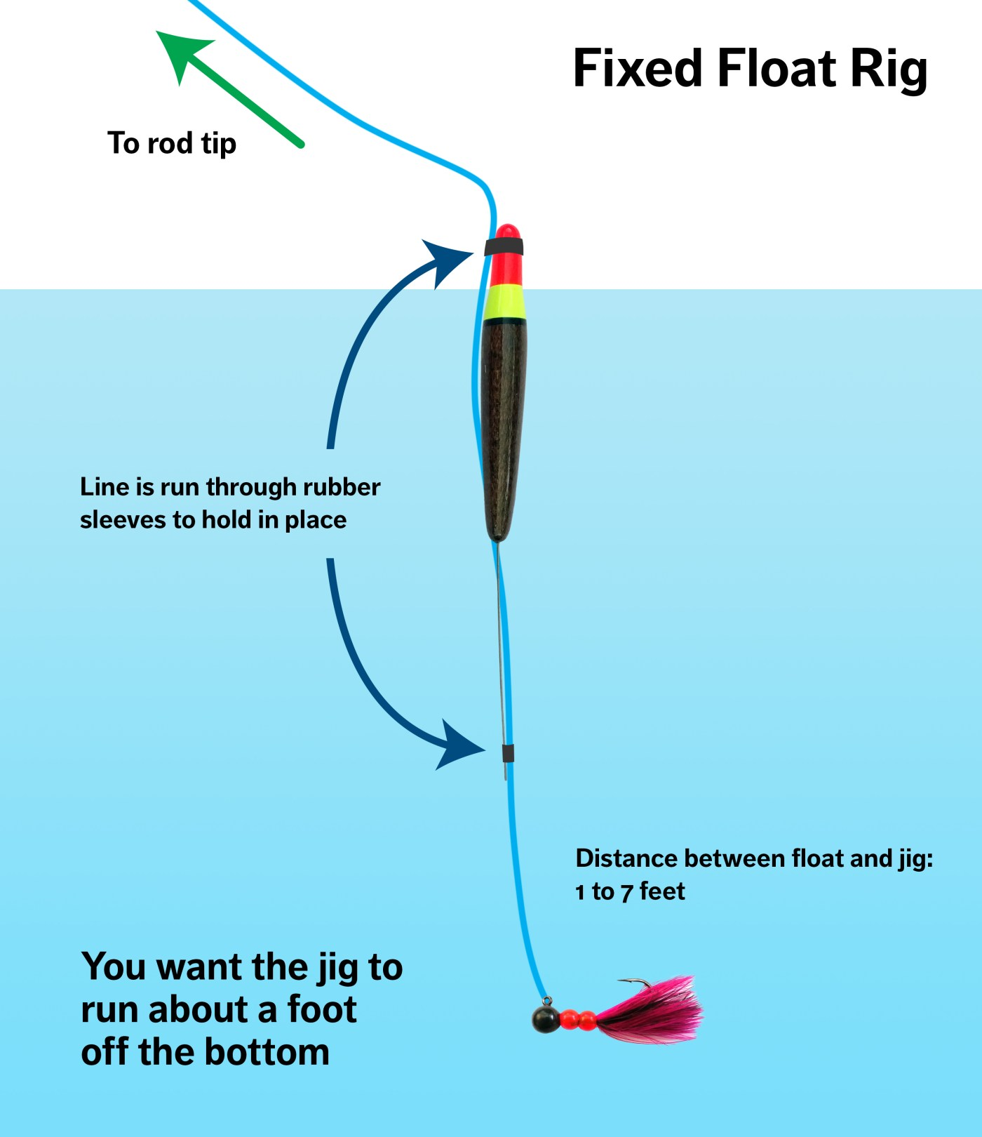 Fixed float rig diagram