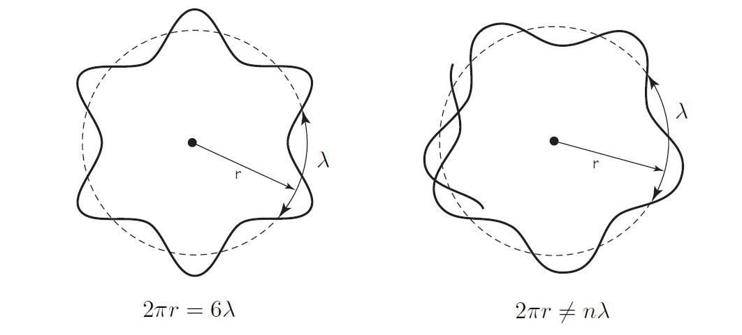 Experimento Modelo Mecánico Del átomo De Bohr