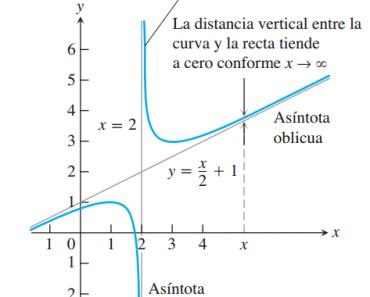 Asíntotas de una función 2