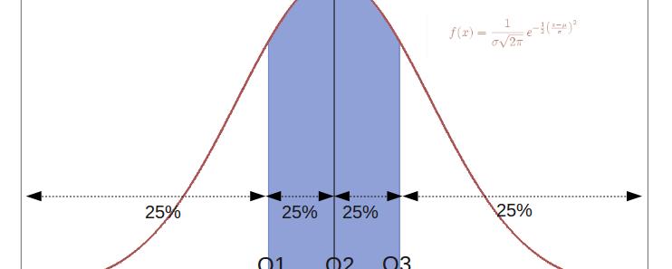 Tema 4: Medidas de posición, dispersión, forma y concentración | Introducción a la estadística Grado Turismo UNED 1
