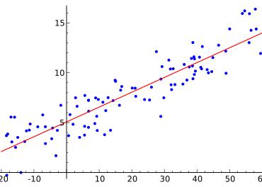 Tema 5: Regresión lineal y correlación | Introducción a la estadística Grado Turismo UNED 1