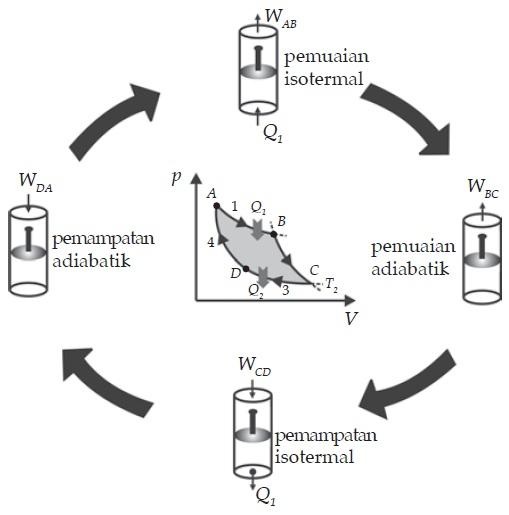 https://i2.wp.com/fisikazone.com/wp-content/uploads/2014/11/Bentuk-Urutan-Siklus-Carnot.jpg?w=1540