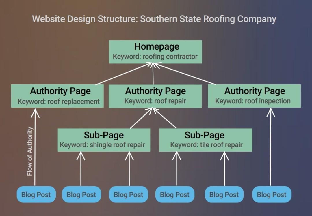 small business website, website design,