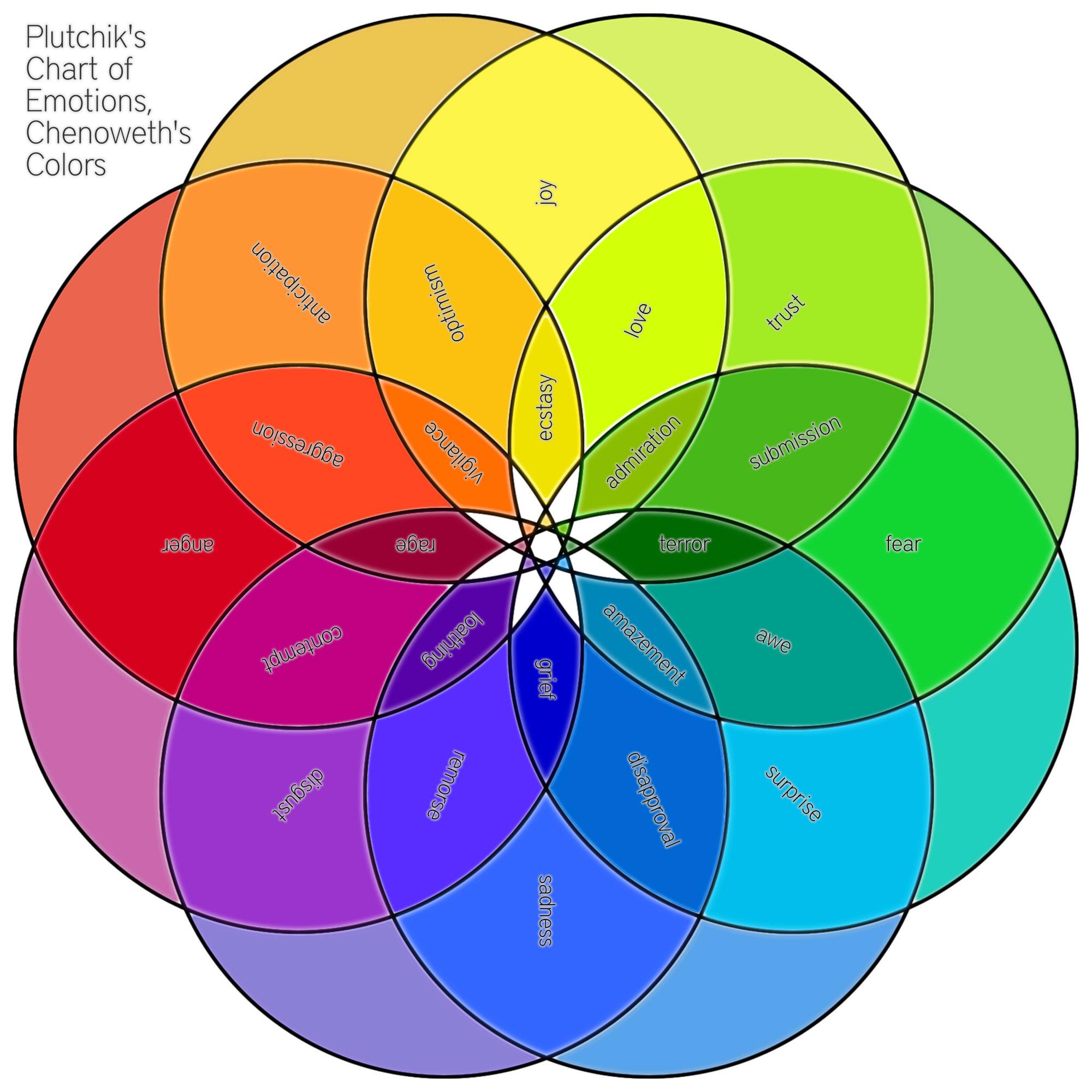 Easy Venn Diagram Worksheet