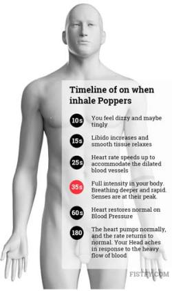 Timeline of on when inhale Poppers.