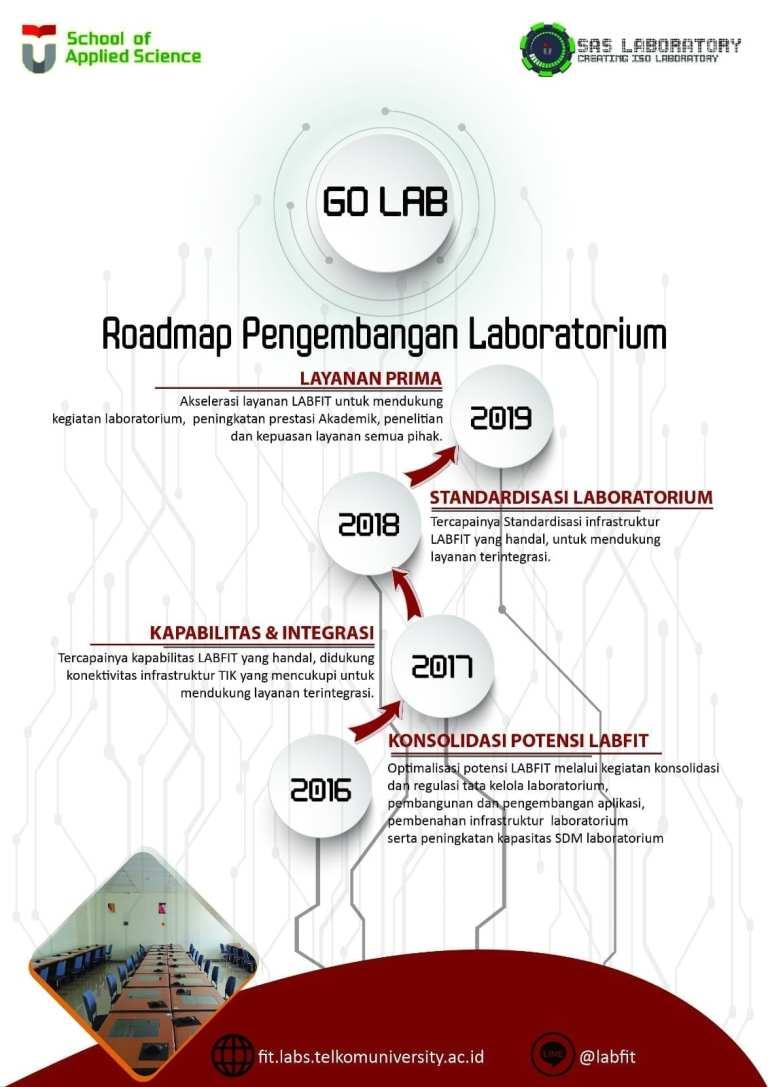 Roadmap Pengembangan Lab Fakultas Ilmu Terapan Tel-U