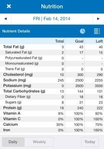 Nutrient Details