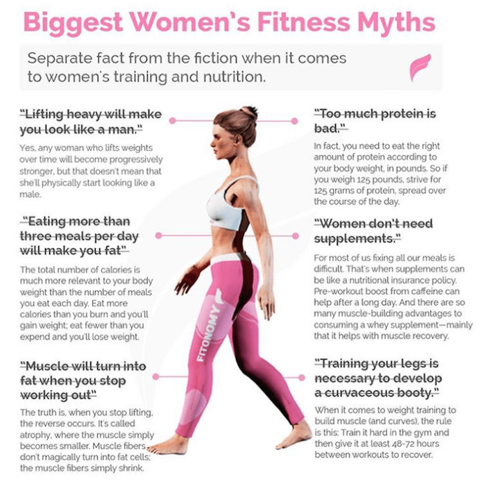 Fitonomy - Biggest Women's Fitness Myths