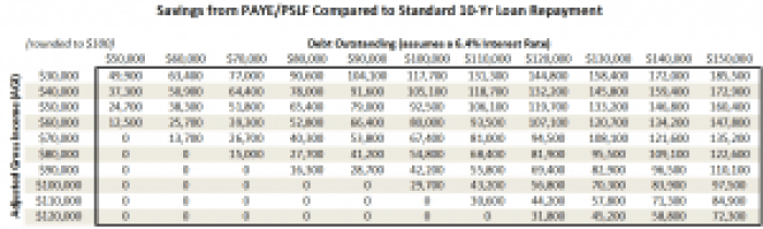 public service loan forgiveness savings table