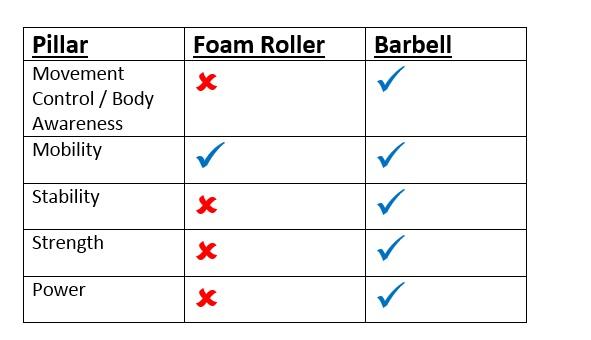 Foam Roller vs Barbell table