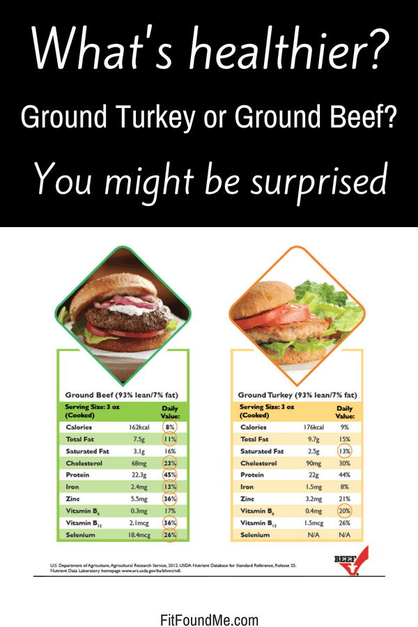 ground turkey nutrition and calories in ground beef chart
