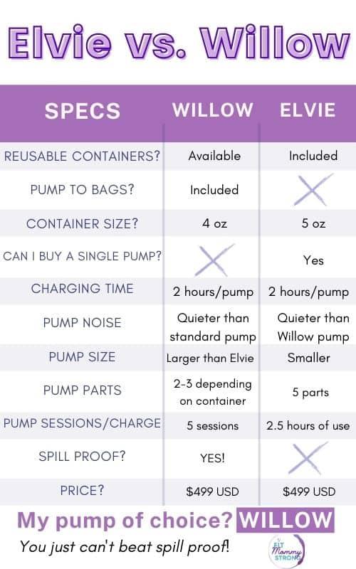 Elvie vs. Willow
